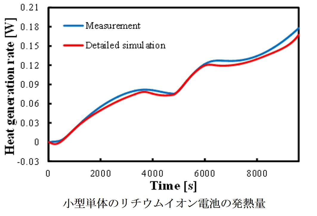 小型単体のリチウムイオン電池の発熱量.jpg