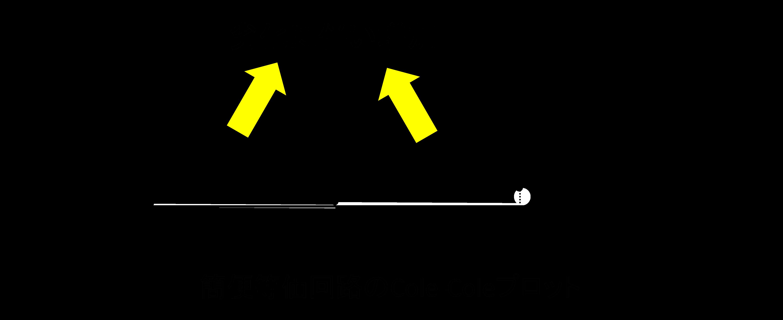 簡便等価回路のCole-Cloleプロット.png