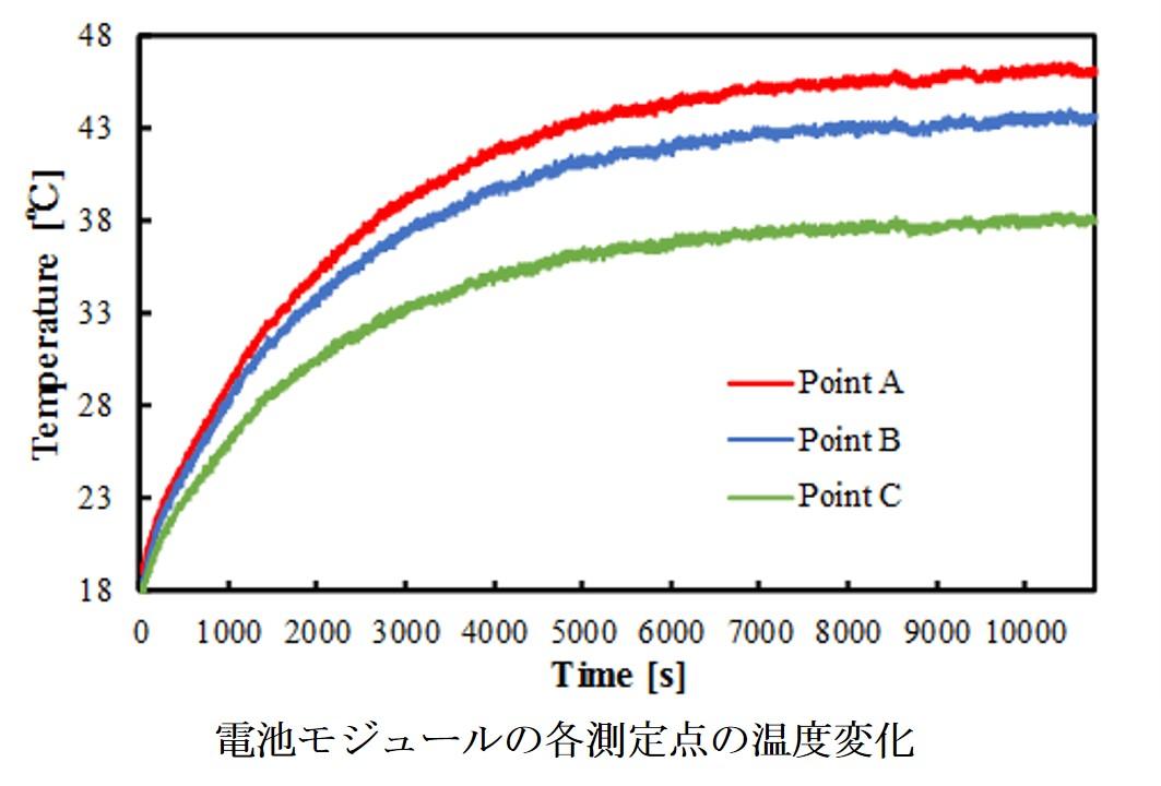 電池モジュールの各測定点の温度変化.jpg